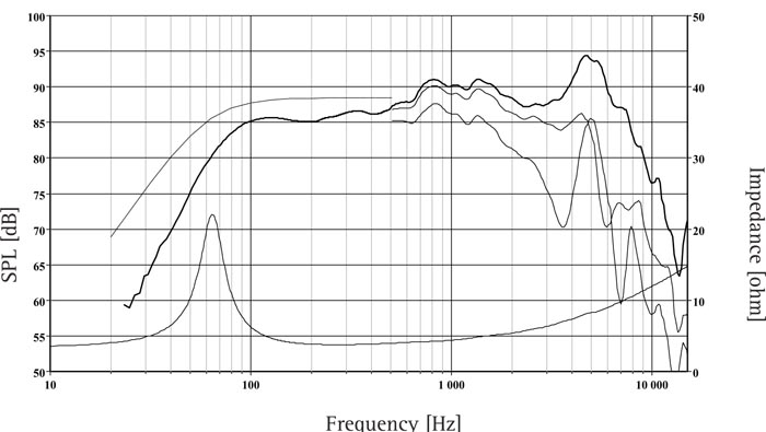 The frequency responses above show measured free field sound pressure in 0, 30, and 60 degrees angle using a 12l closed box. Input 2.83 VRMS, microphone distance 0.5m, normalized to SPL 1m.The dotted line is a calculated response in infi nite baffle based on the parameters given for this specific driver. The impedance is measured in free air without baffle using a 2V sine signal.