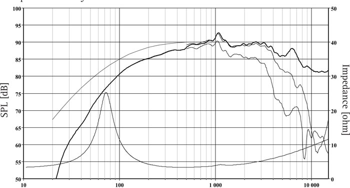 RM 120 L0021-04S frequency respons field sound pressure in 0, 30, and 60 degrees angle using a 2.5l closed box. Input 2.83 VRMS, microphone distance 0.5m, normalized to SPL 1m.The dotted line is a calculated response in infi nite baffle based on the parameters given for this specific driver. The impedance is measured in free air without baffl e using a 2V sine signal.